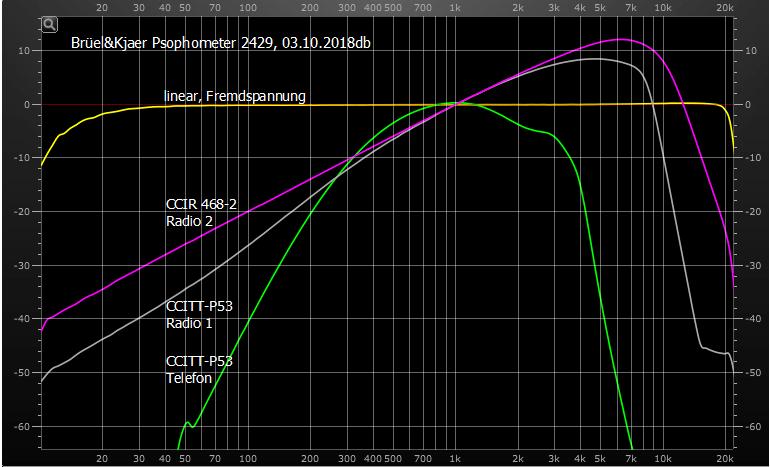 """Das folgende Bild zeigt die Übertragungseigenschaften der psophometrischen Bewertungsfilter des B&K 2429. Das """"alte"""" Filter (A-Bewertung nach DIN 45633, rote Kurve im oberen Bild) ist hier schon nicht mehr vorhanden. Dafür hat B&K ein Filter nach """"CCITT-P53 Telefon"""" (grüne Kurve) hinzugefügt."""